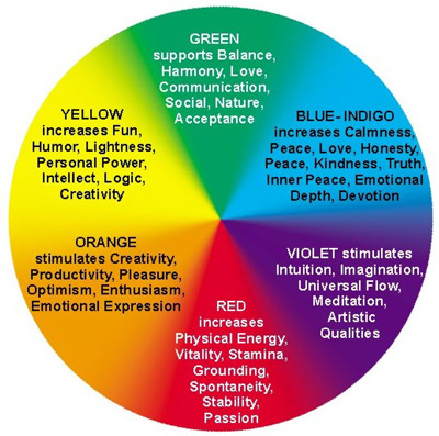 Colour meanings for the aura