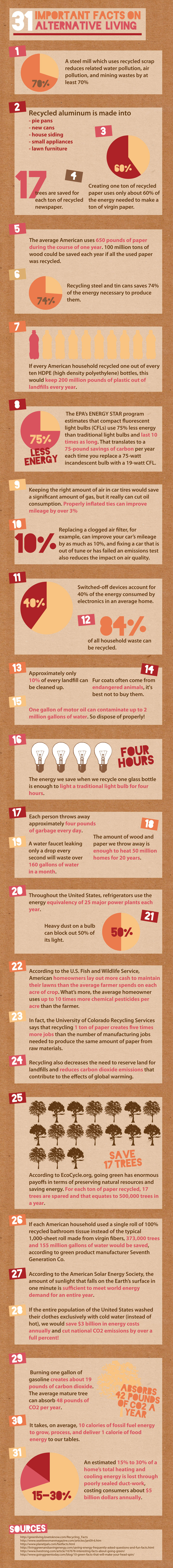 Alternative living & recycling facts infographic